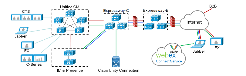 Mobile and remote IP phone access through Cisco Expressway